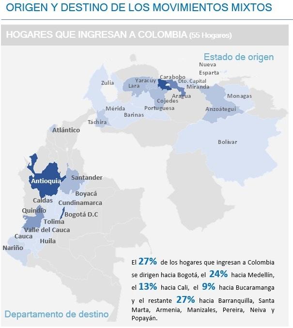 Caracterizació migrantes venezonalos octubre de 2020
