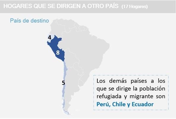 Migración venezolanos caracterización octubre de 2020