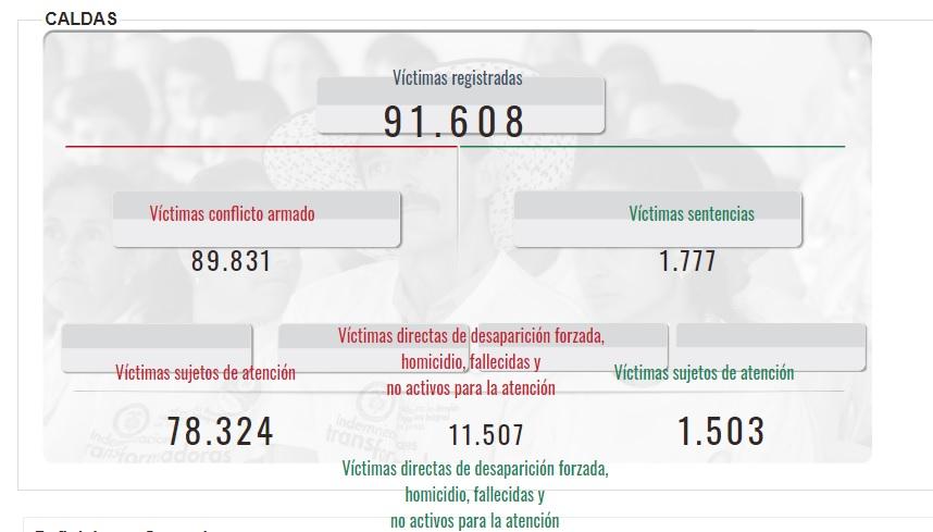 Información Registro Único de Víctimas