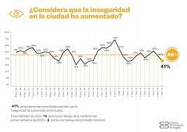 Percepción aumento inseguridad en encuesta CCB