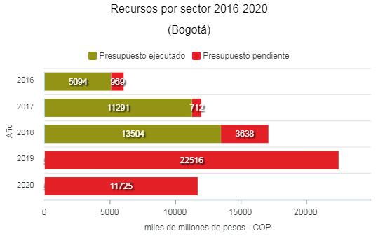 Presupuesto Alcadía de Bogotá