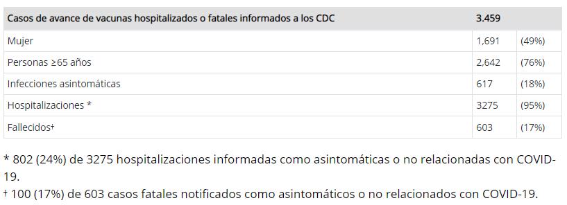 reportes de infecciones posvacunacion covid19
