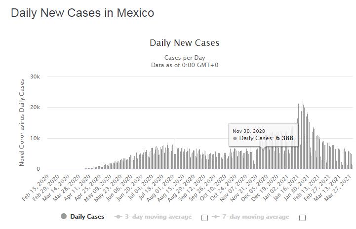 casos diarios Bolivia