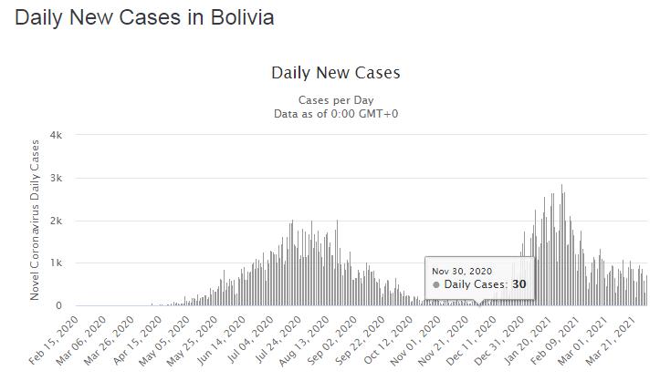 casos diarios de COVID19 Bolivia