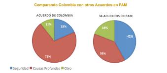 Comparación compromisos Colombia vs. otros acuerdos de paz