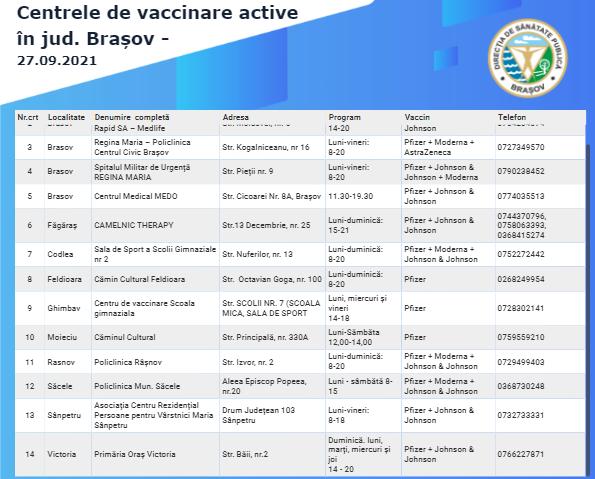 puntos de vacunación den Brasov 270921