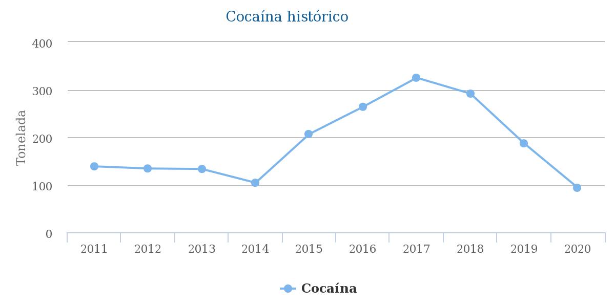 Gráfico del Observatorio de Drogas