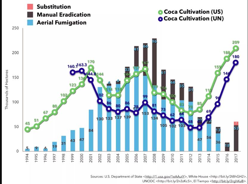 Cuadro de cultivos de coca