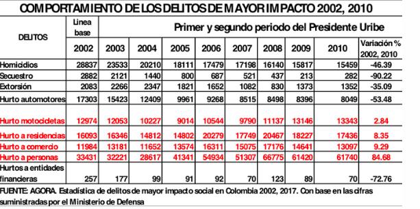 Cifras d delitos de mayor impacto