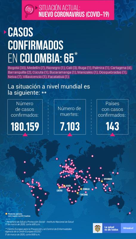 Infografía de MinSalud sobre casos de Covid-19, 17/03/20 6:00 a.m.