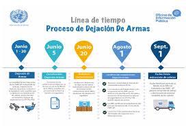 Cronograma para la dejación de armas de las Farc