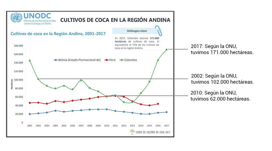 Cuadro de cultivos de coca dado por la ONU