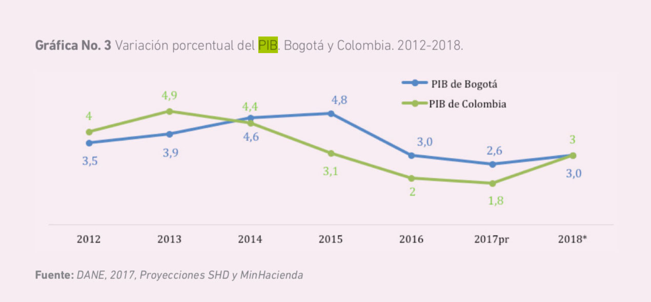 Captura de pantalla del Informe Bogotá Cómo Vamos 2017
