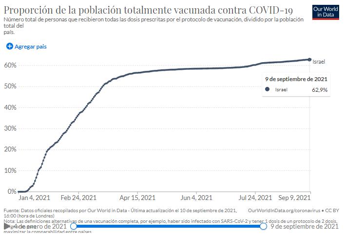 Datos al 9 de septiembre vacunados en Israel ourworldindata
