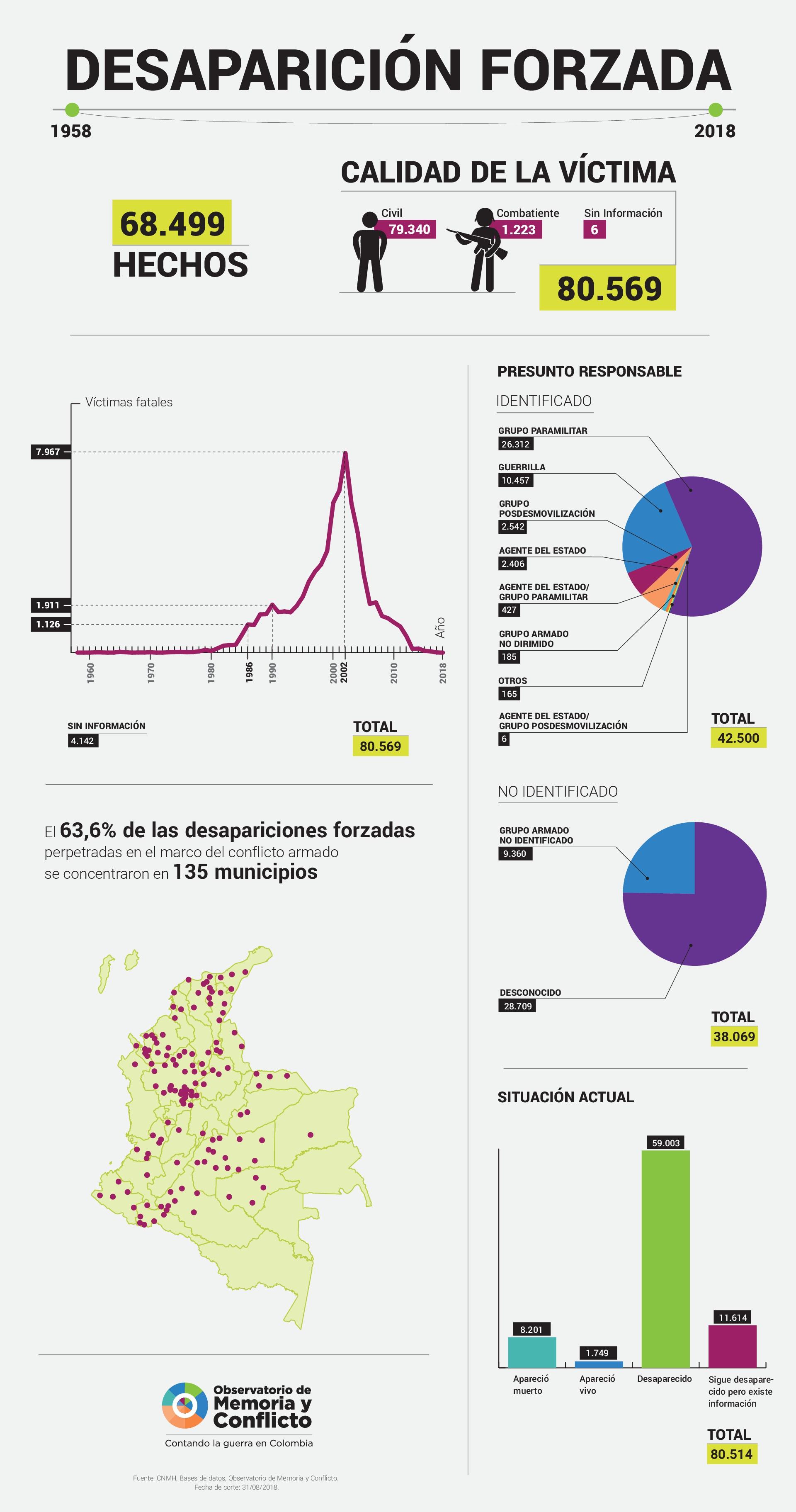 Infografía sobre desapraición forzada con datos del CNMH