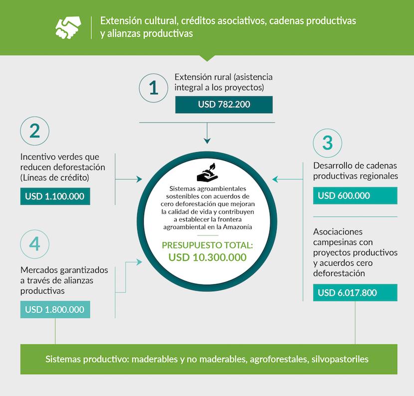 Pilar de Desarrollo Agroambiental Visión Amazonía