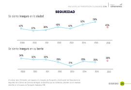 Percepción de seguridad en barrio y ciudad encuesta Bogotá Cómo Vamos