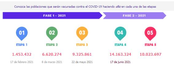 Etapas del Plan Nacional de Vacunación MinSalud