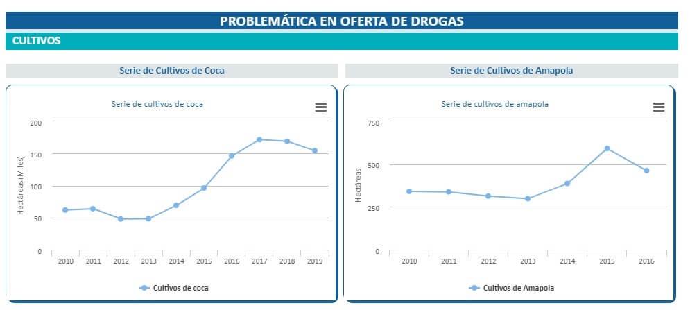 Cultivos ilícitos en Colombia 2010-2019 según el Observatorio de Drogas