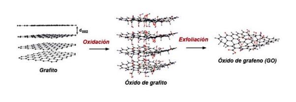 Grafito y óxido de grafeno