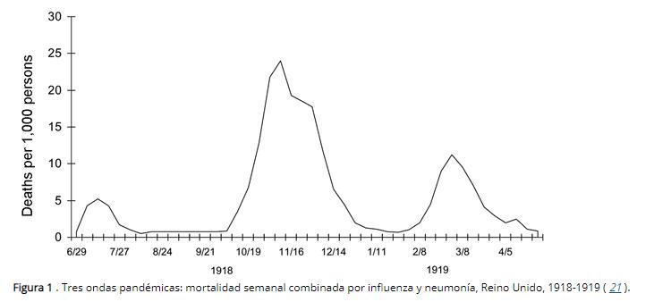 Oleadas gripe española en Inglaterra