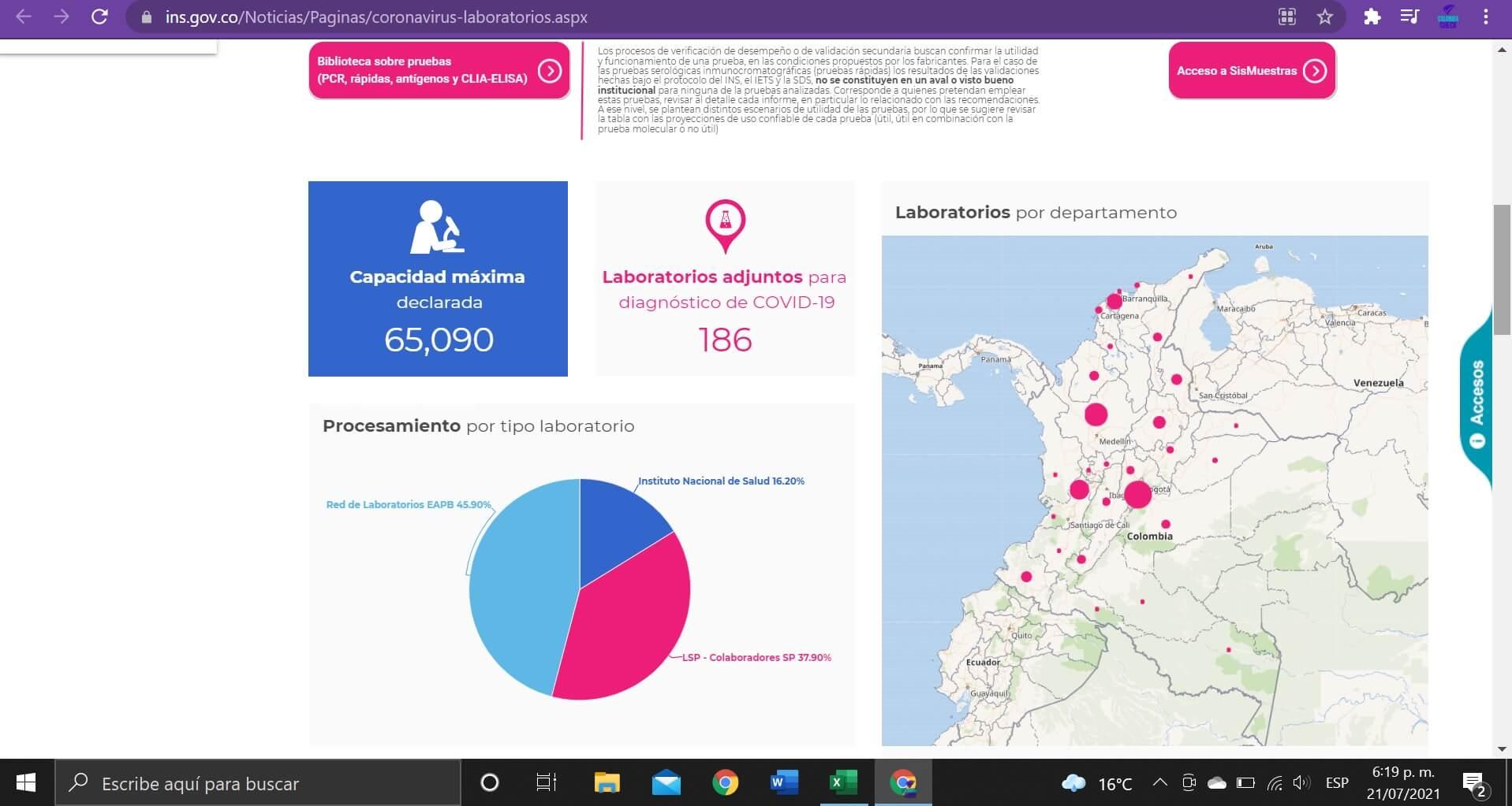 Pantallazo de tablero del INS sobre laboratorios para pruebas COVID al 21/07/2021