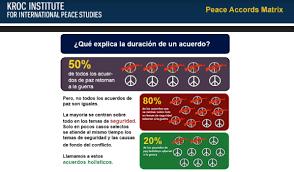 Infografía de Lederach