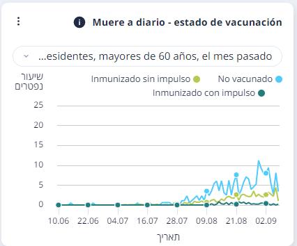 Muertes por COVID-19 según estado de vacunación