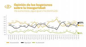 Opinión bogotanos inseguridad encuesta CCB
