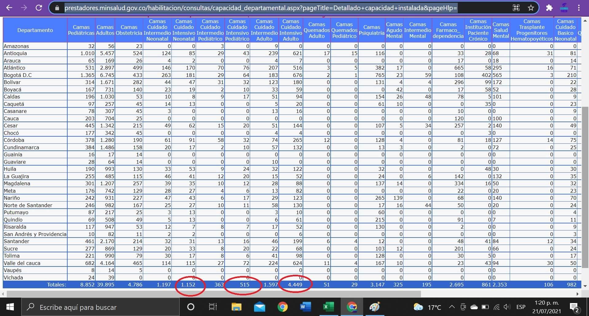 Pantallazo de la base de datos de UCI en REPS al 21/07/2021