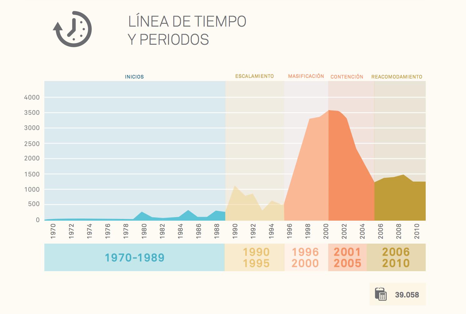 Cifras de secuestros 1970-2010