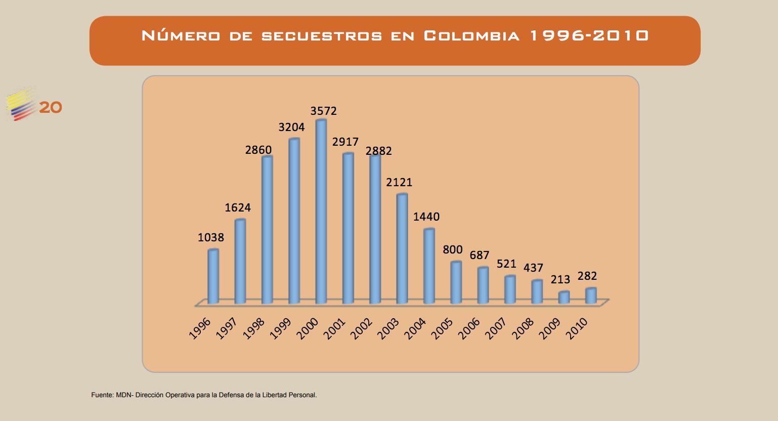 Secuestros en Colombia 1996-2010