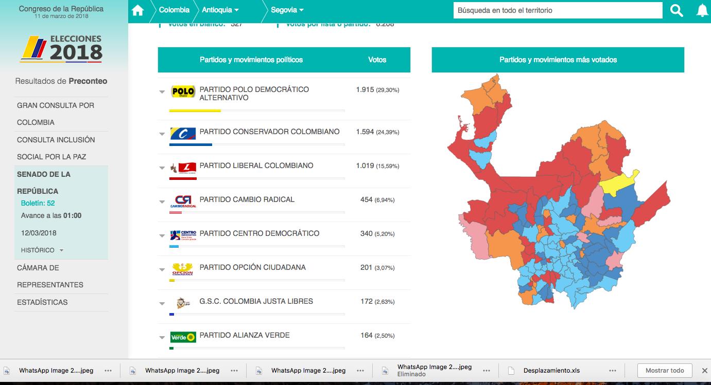 Resultados electorales en Segovia, Antioquia