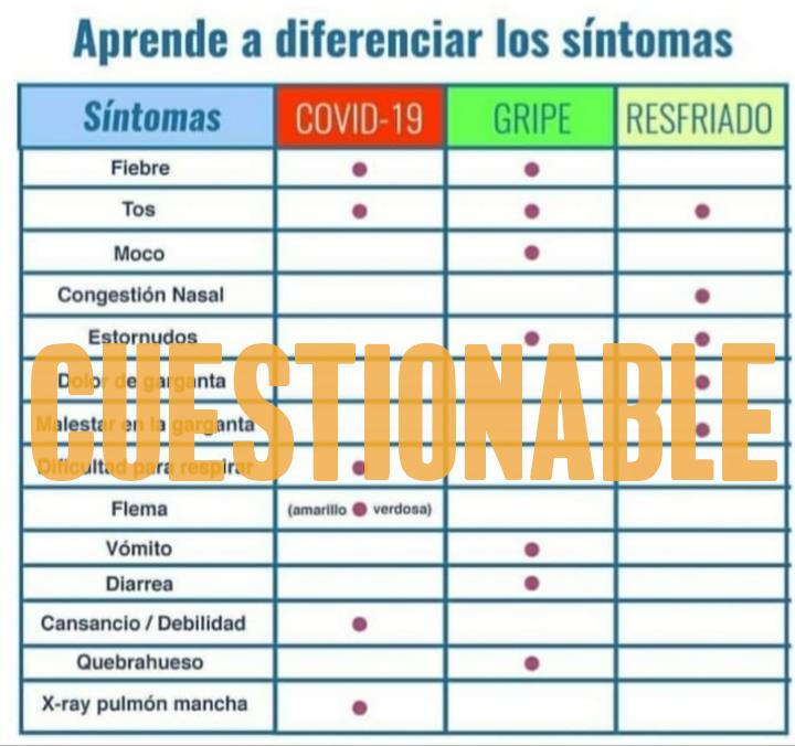 Tabla comparación síntomas Covid-19