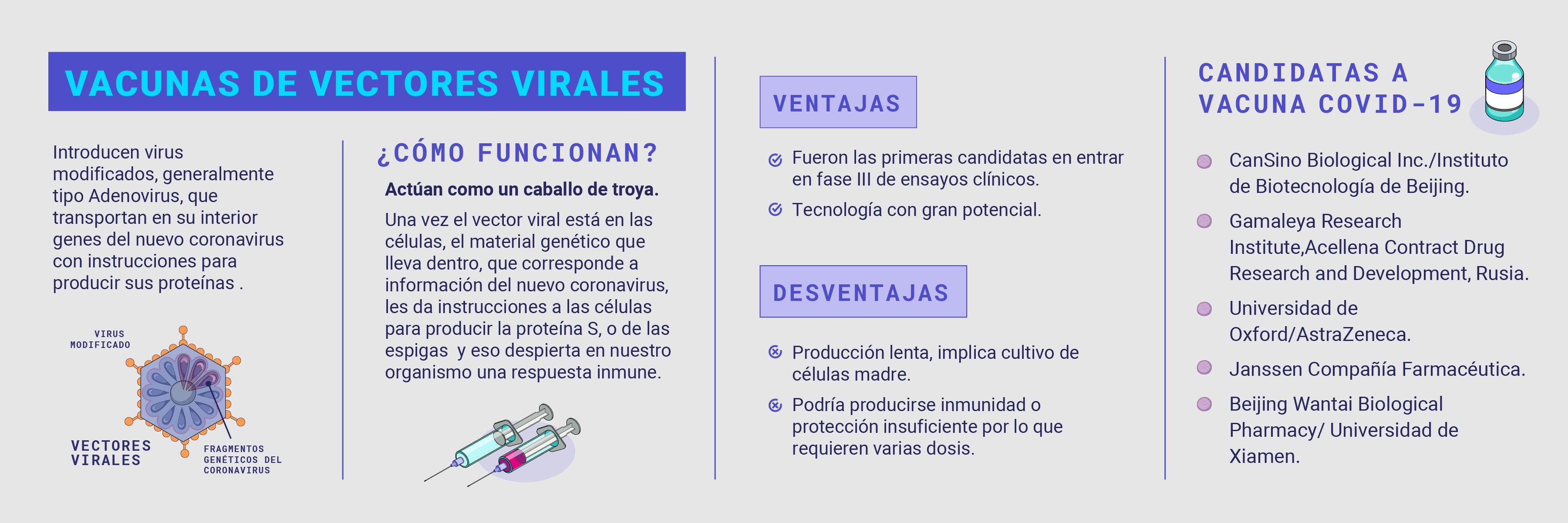 vacuna de vectores virales