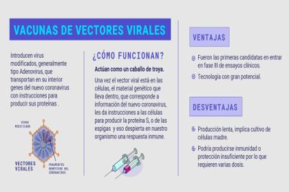 vacunas de vectores virales