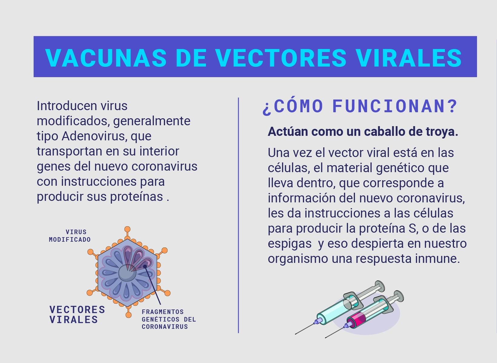 Vacunas_vectores_virales